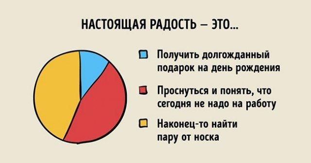 Инфографика, которая поможет лучше понять жизнь (23 фото)